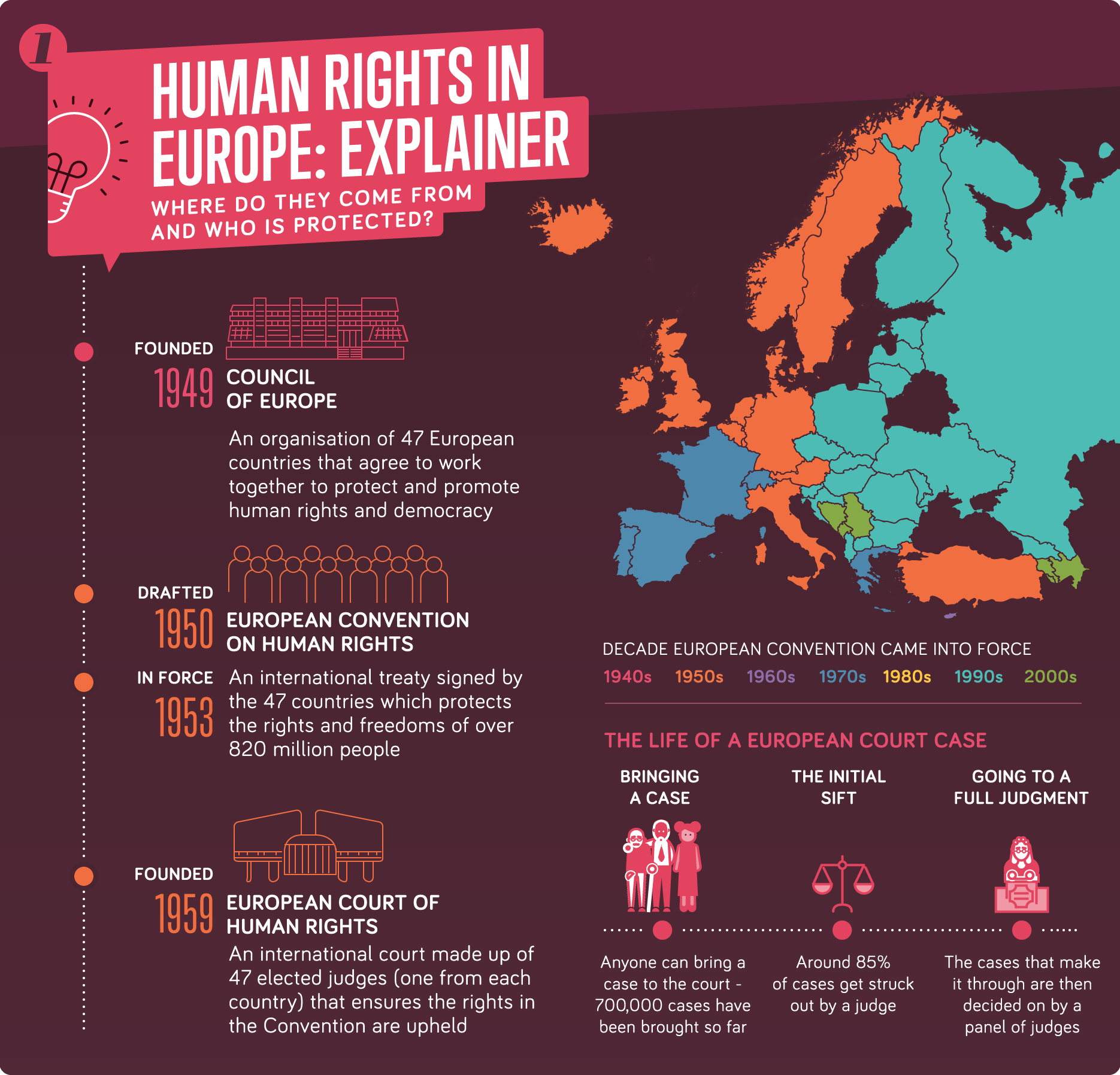 Human rights in europe an explainer