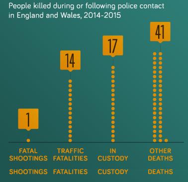 Police deaths