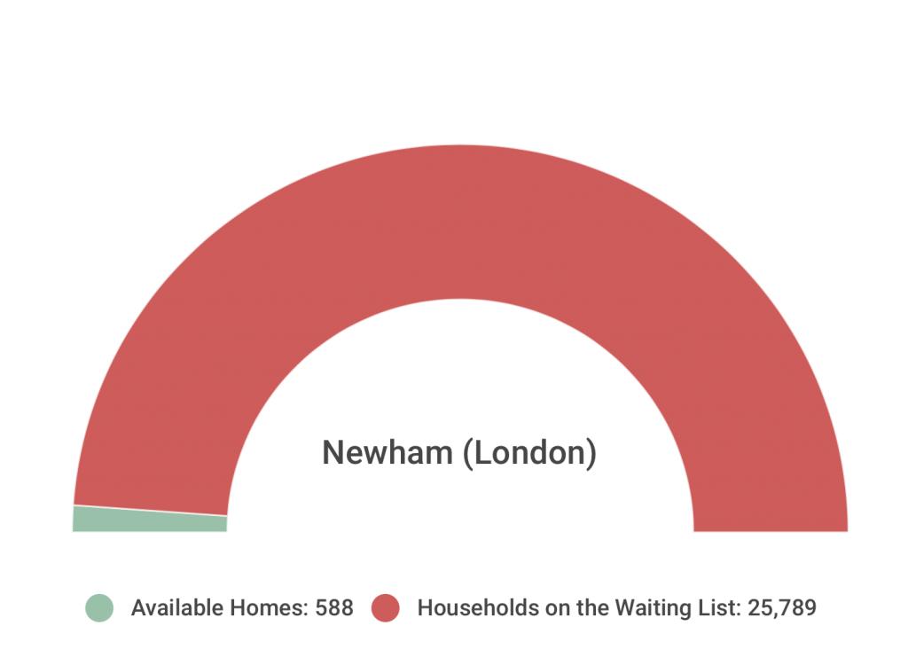 Newham Statistics