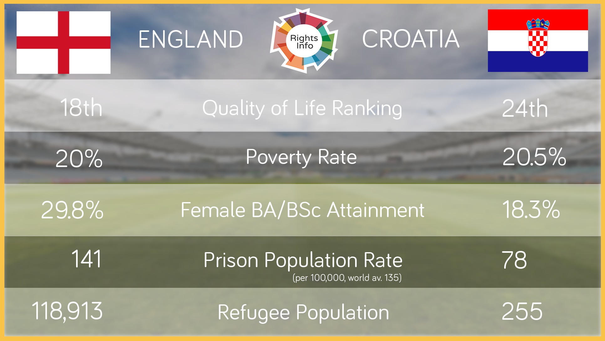 World Cup Statistic Sources - RightsInfo