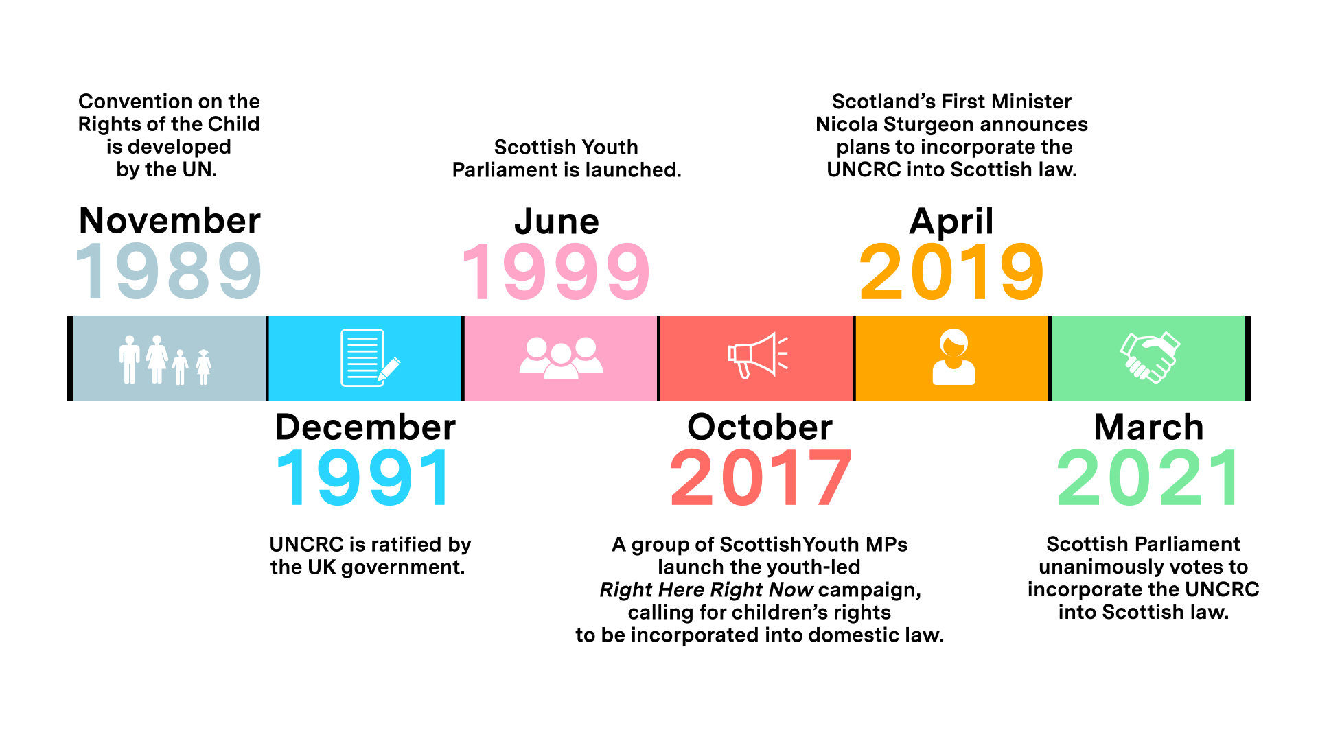 Timeline of the UNCRC implementation